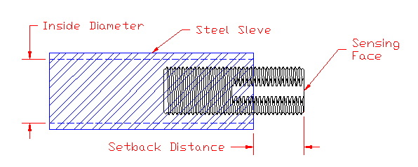 The Effect of Mounting A Ferrous Metal Sensor in a Steel Sleeve