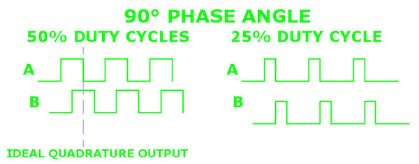 90 Degree Phase Angles with 50% and 25% Duty Cycles