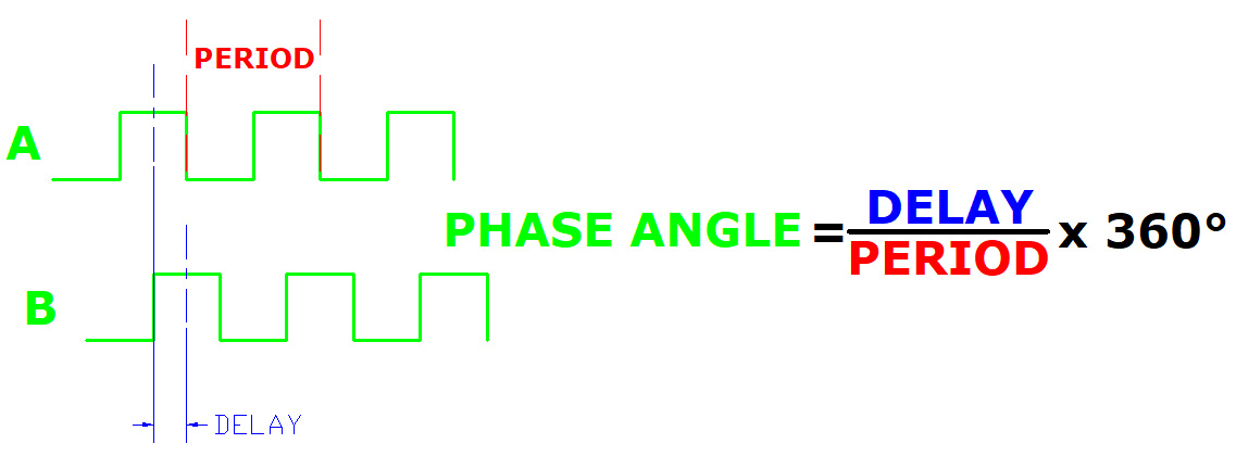 Calculating Phase Angle