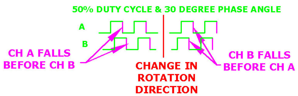 Ideal Duty Cycle and Poor Phase Angle