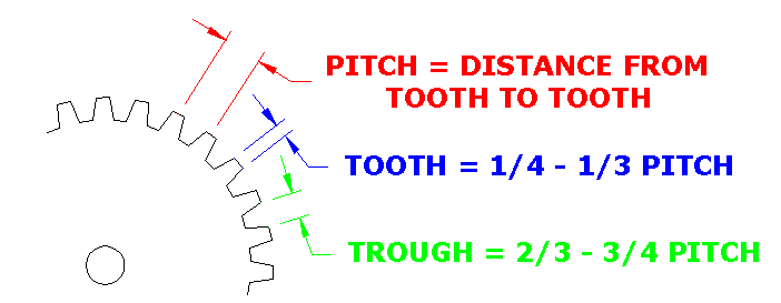 End Sense Gear Tooth versus trough