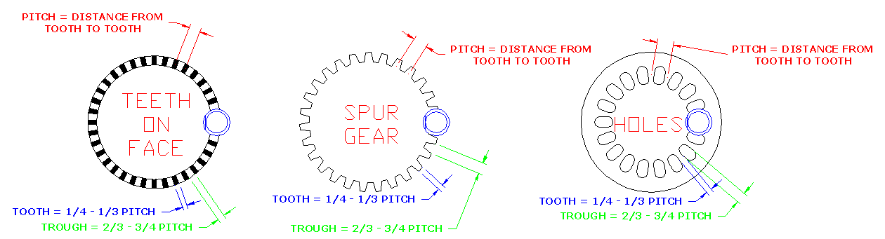 Face Sense Gear Tooth versus trough