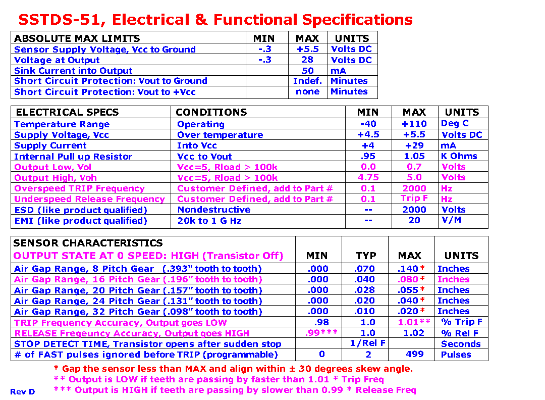 S18 Sstds 51cp4 Hall Effect And Magnetoresistive Switches Sensor Circuit Type Image Characteristic Option Char Op